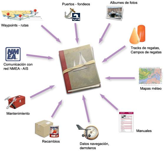 Cuaderno de bitácora como contenedor de toda la información del barco