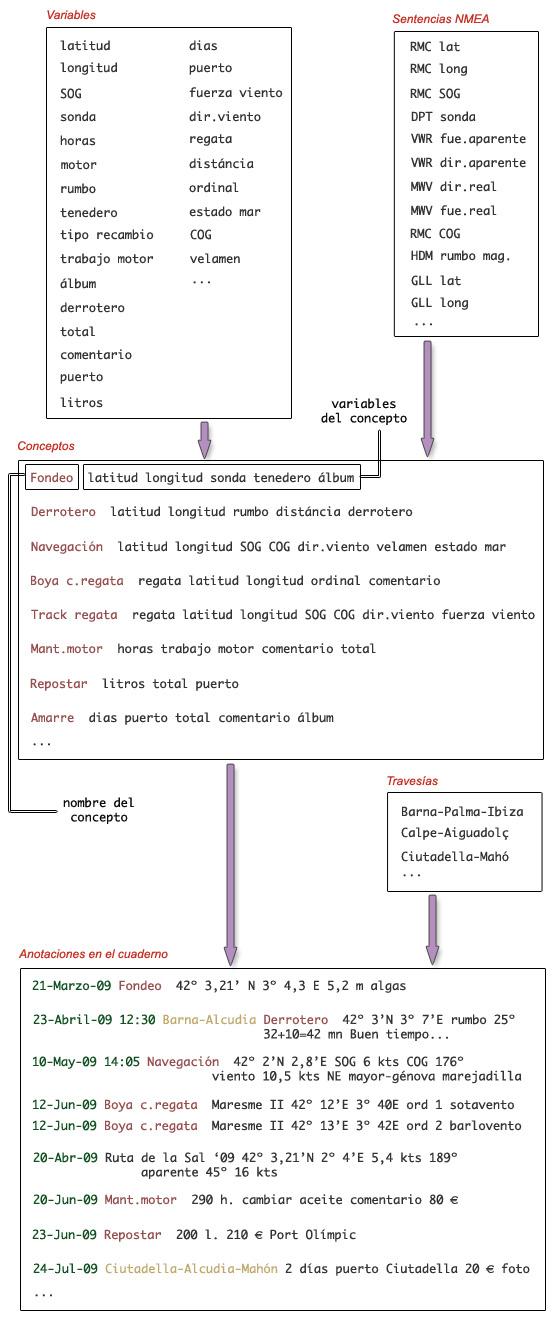 Jerarquía Variables -> Conceptos -> Anotaciones